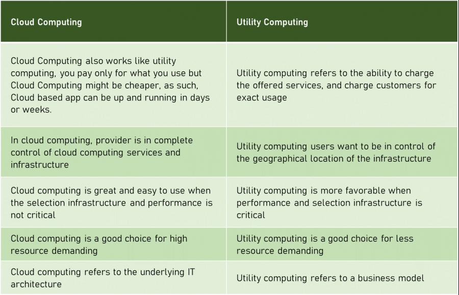 utility-computing-vs-cloud-computing