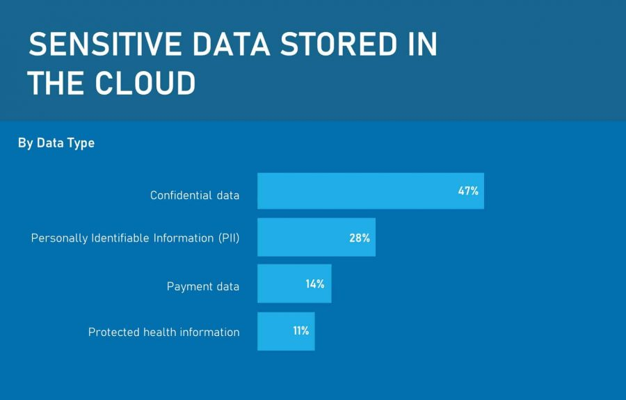 Typical types of data stored in the cloud