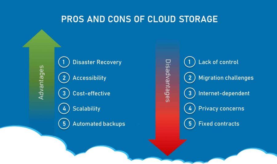 cloud storage benefits and pitfalls