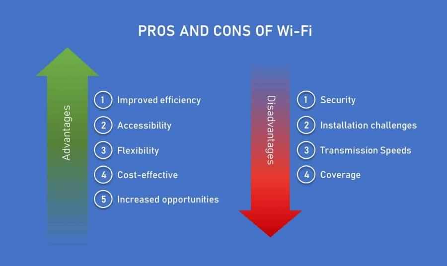 benefits and pitfalls of wi-fi