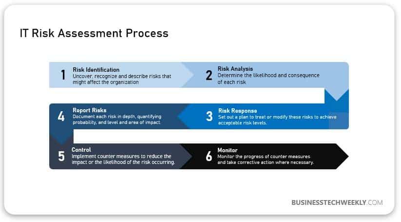 IT Risk - Assessment process