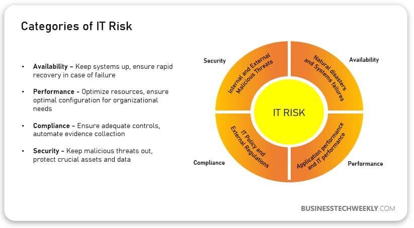 IT Risk - Categories
