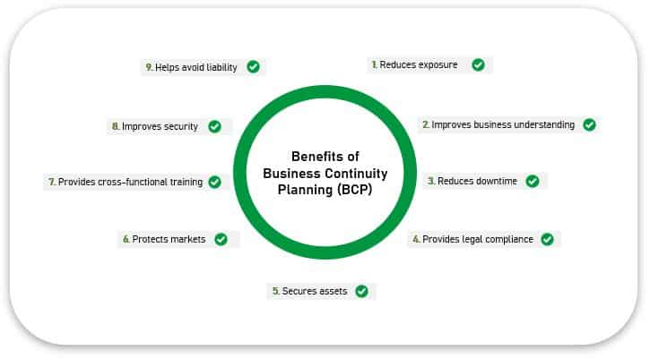What is the primary goal of business continuity planning - BCP benefits