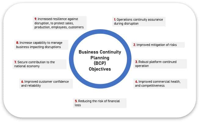 What are the primary objectives of business continuity planning
