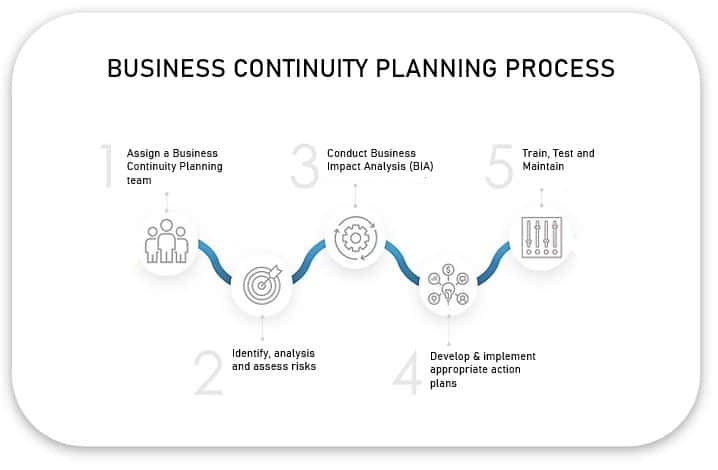 What is the primary goal of business continuity planning - BCP process