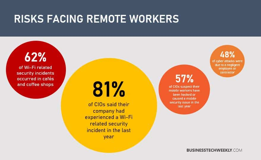 Cybersecurity for Remote Workers
