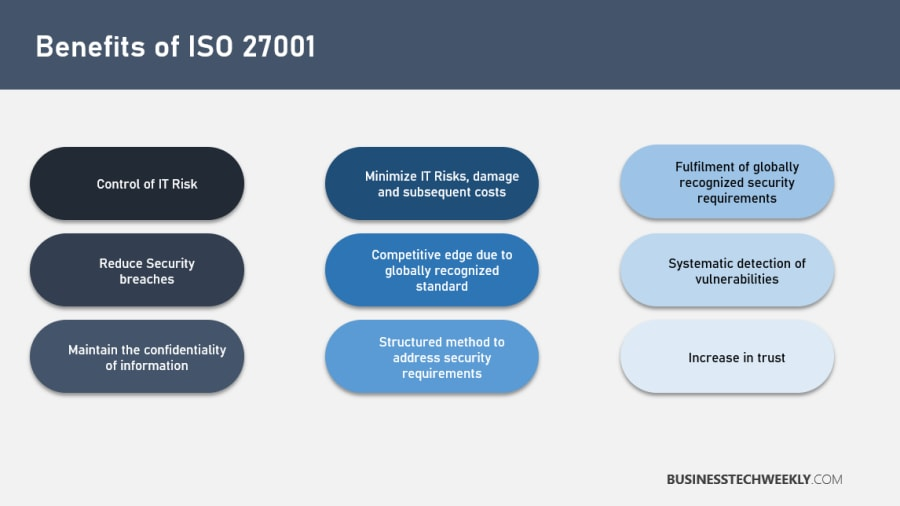 ISO 27001 Certification Process - Benefits of ISO 27001