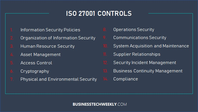 ISO 27001 Certification Process - ISO 27001 Controls - Copy