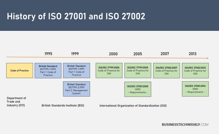 ISO 27001 and 27002 - History of ISO27001 and ISO27002