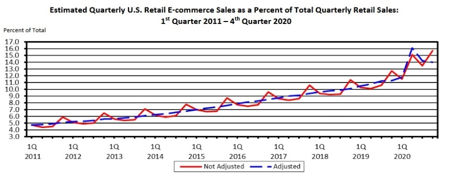 Perfect Business - US eCommerce Growth