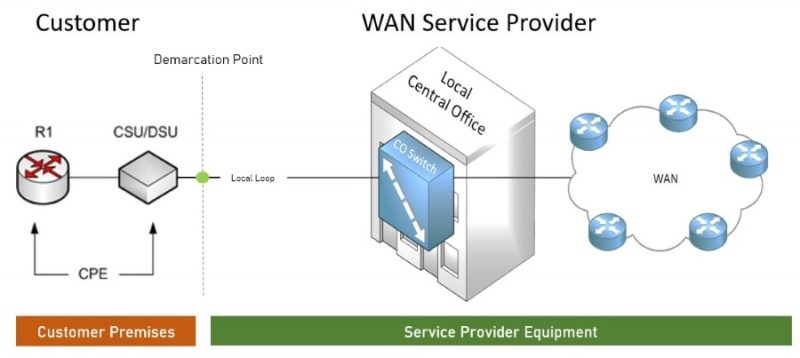 WAN Components - What is a Wide Area Network