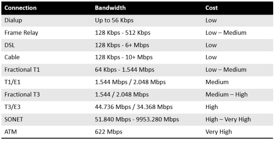 WAN Speeds - What is a Wide Area Network (WAN)