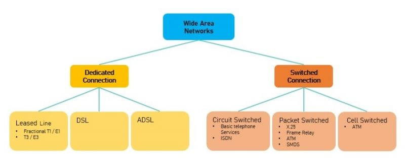 What is a Wide Area Network - WAN Types
