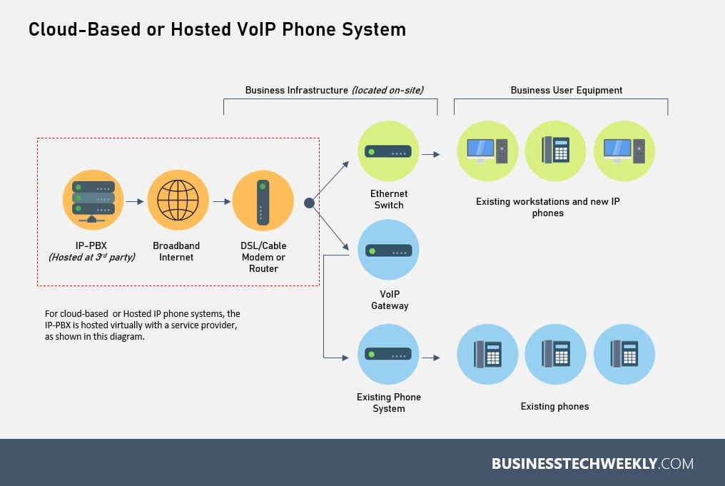 IP Telephony Systems - How does cloud-based IP telephony work