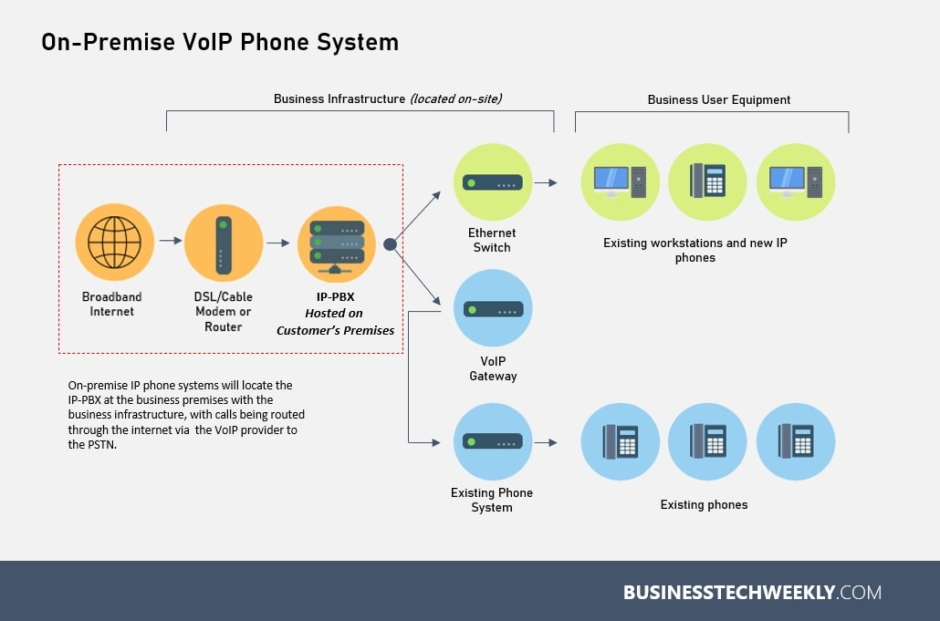 IP Telephony Systems - How does on-premise IP telephony work