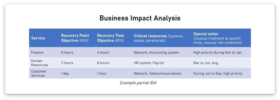 Business Impact Analysis (BIA) Example Output