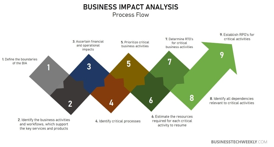 Business Impact Analysis - BIA Process Flow