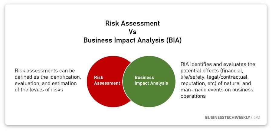 Business Impact Analysis vs Risk Assessment