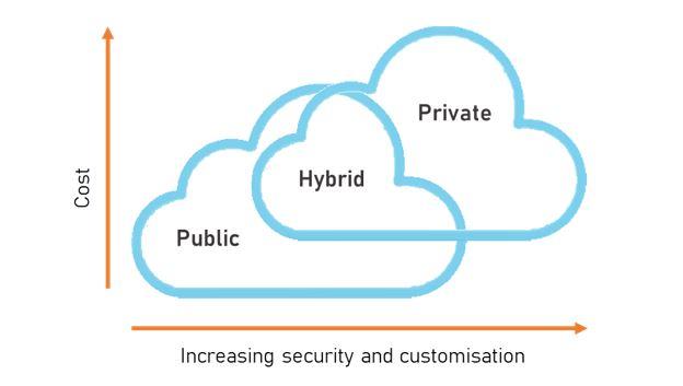 Hybrid Cloud Benefits - Hybrid Cloud Strategy