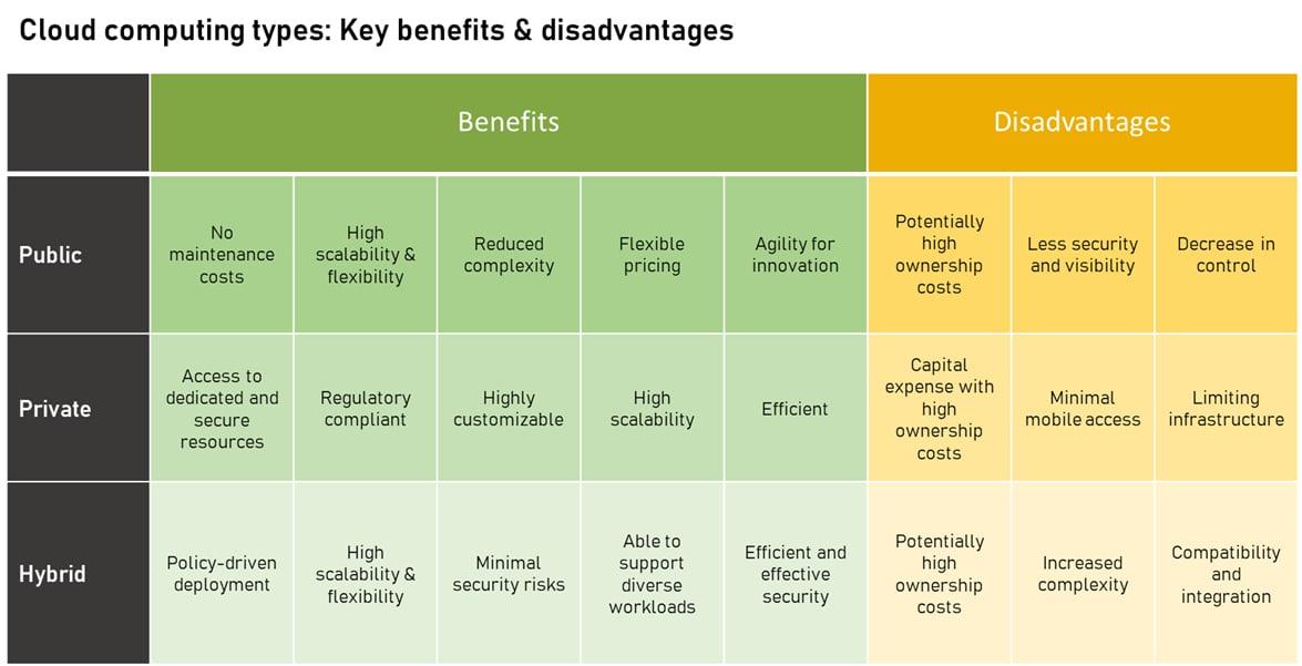 Hybrid Cloud Benefits - Hybrid vs Private vs Public Cloud