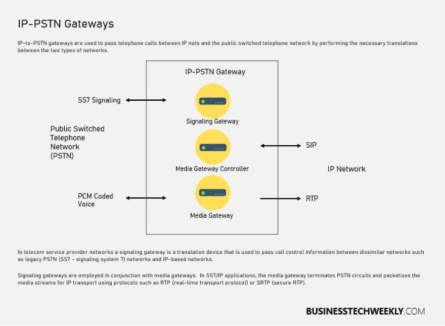 IP Telephony - IP telephony system IP-PSTN Gateways