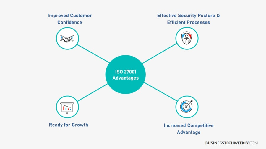 ISO 27001 Benefits - ISO 27001 Advantages