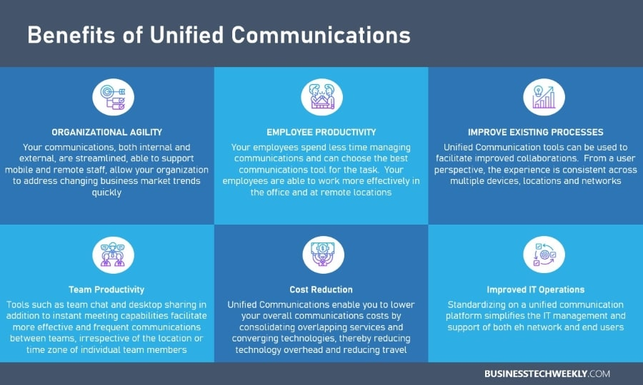 Benefits of Unified Communications Technologies