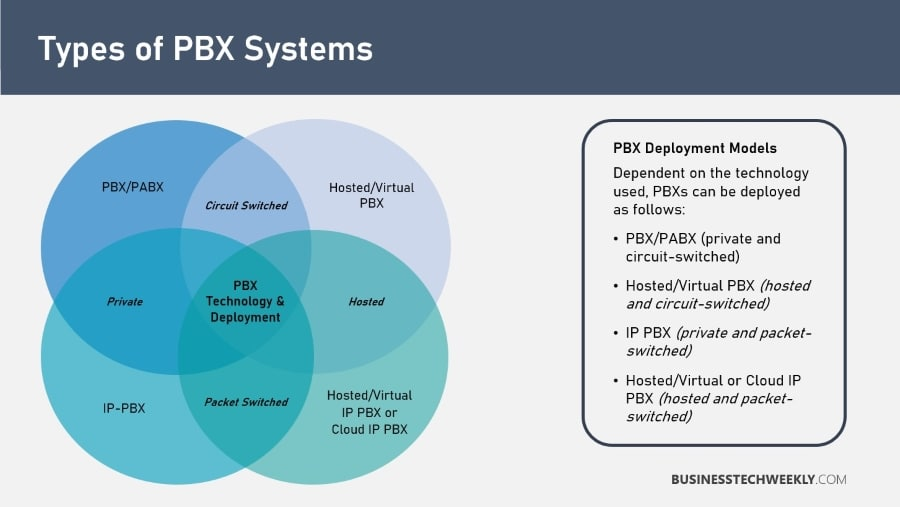 PBX Solutions - Types of PBX Systems