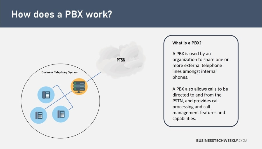 PBX Solutions - What is a PBX