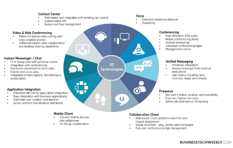 Unified Communcations Technologies