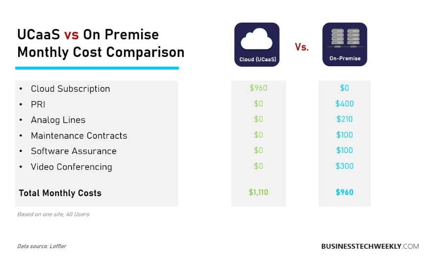 Unified Communications - UCaaS vs On-premise UC costs