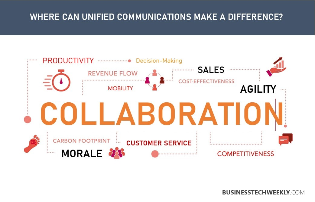 Where Unified Communications Technologies make a difference