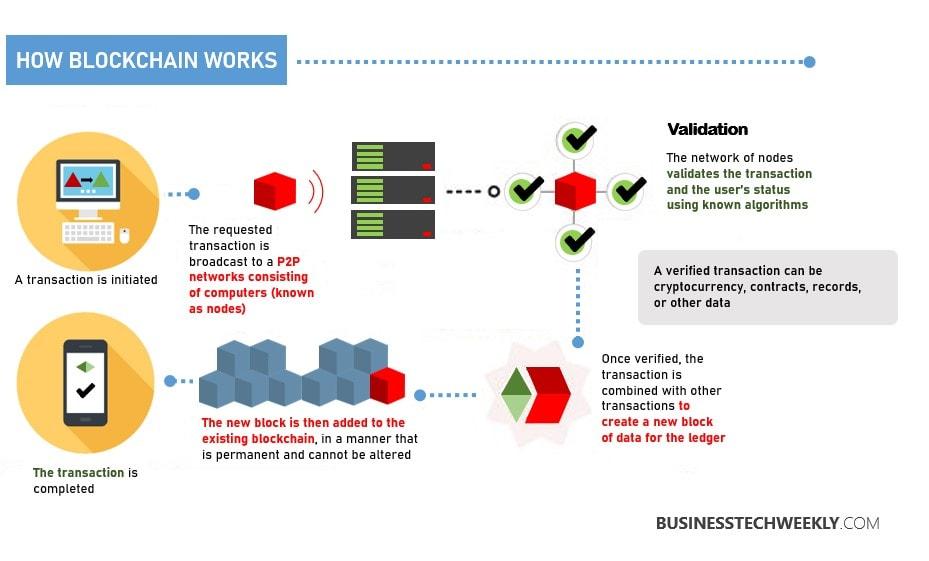 Basic Blockchain Principles - How Blockchain Works