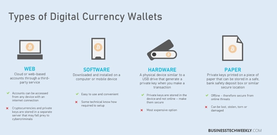 Digital Currency Wallet - Types of Crypto Wallets