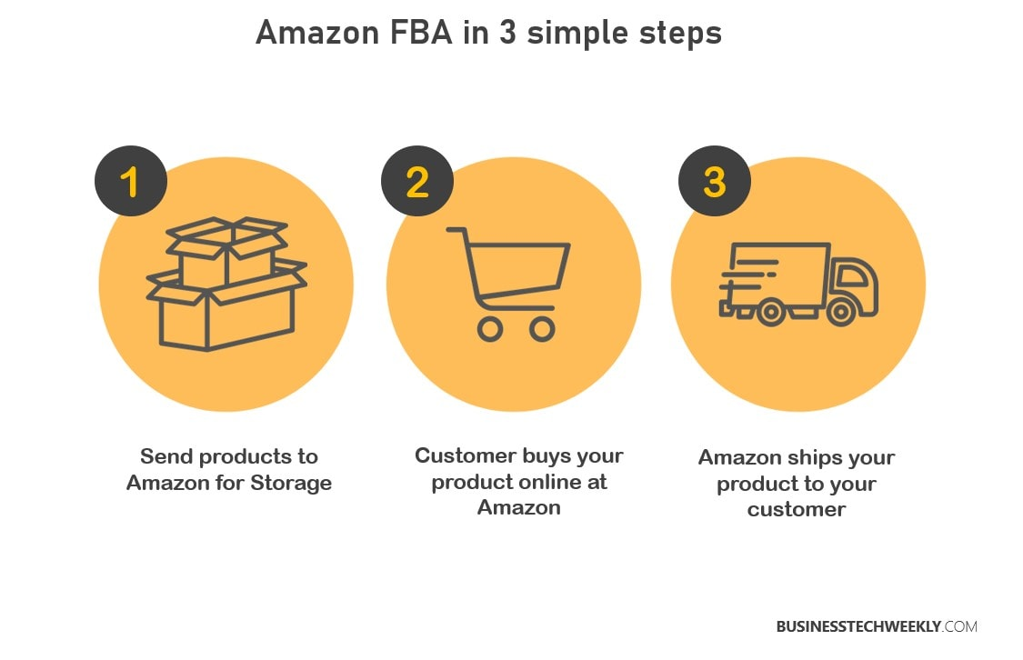 Amazon FBA in 3 Simple Steps