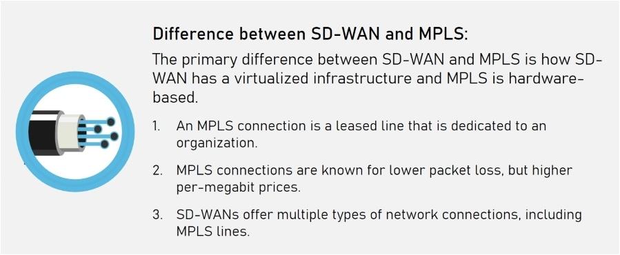 SD-WAN vs MPLS