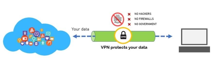 Site-to-Site VPN - Remote Access VPN