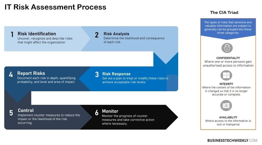 Information Security and Risk Management - Risk Management Process