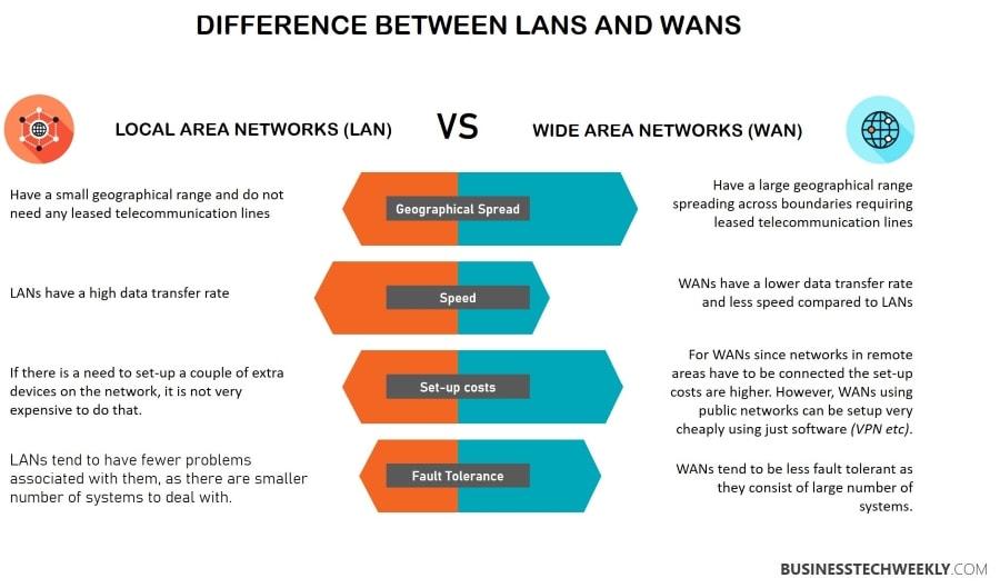 LAN vs WAN - Differences between a LAN and a WAN