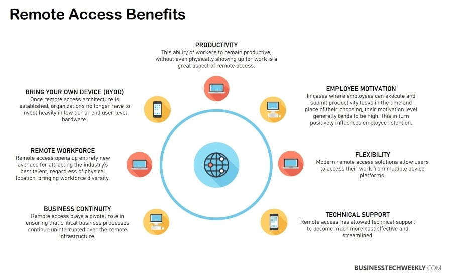 Remote Access - Benefits of Remote Access