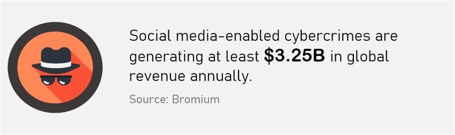 Social Media Security - Social Media enables cybercrimes