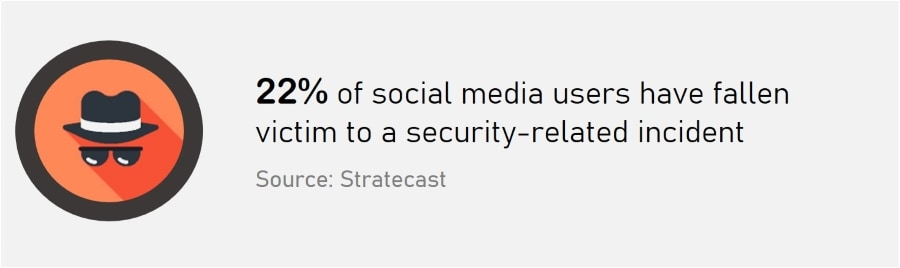 Social Media Security - Social media users victim of security incidents