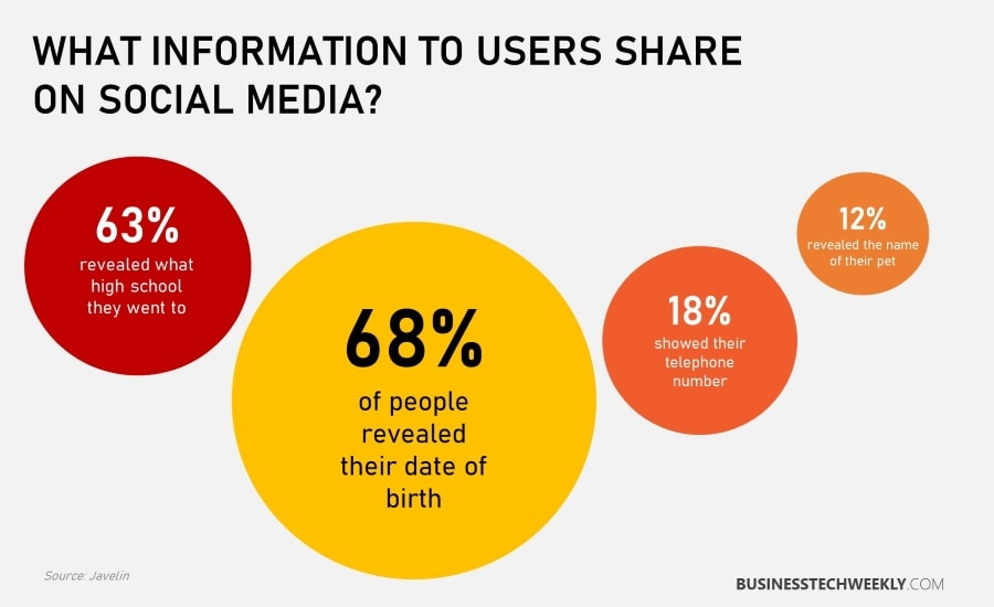 Social Media and Identity Theft - What users share on Social Media