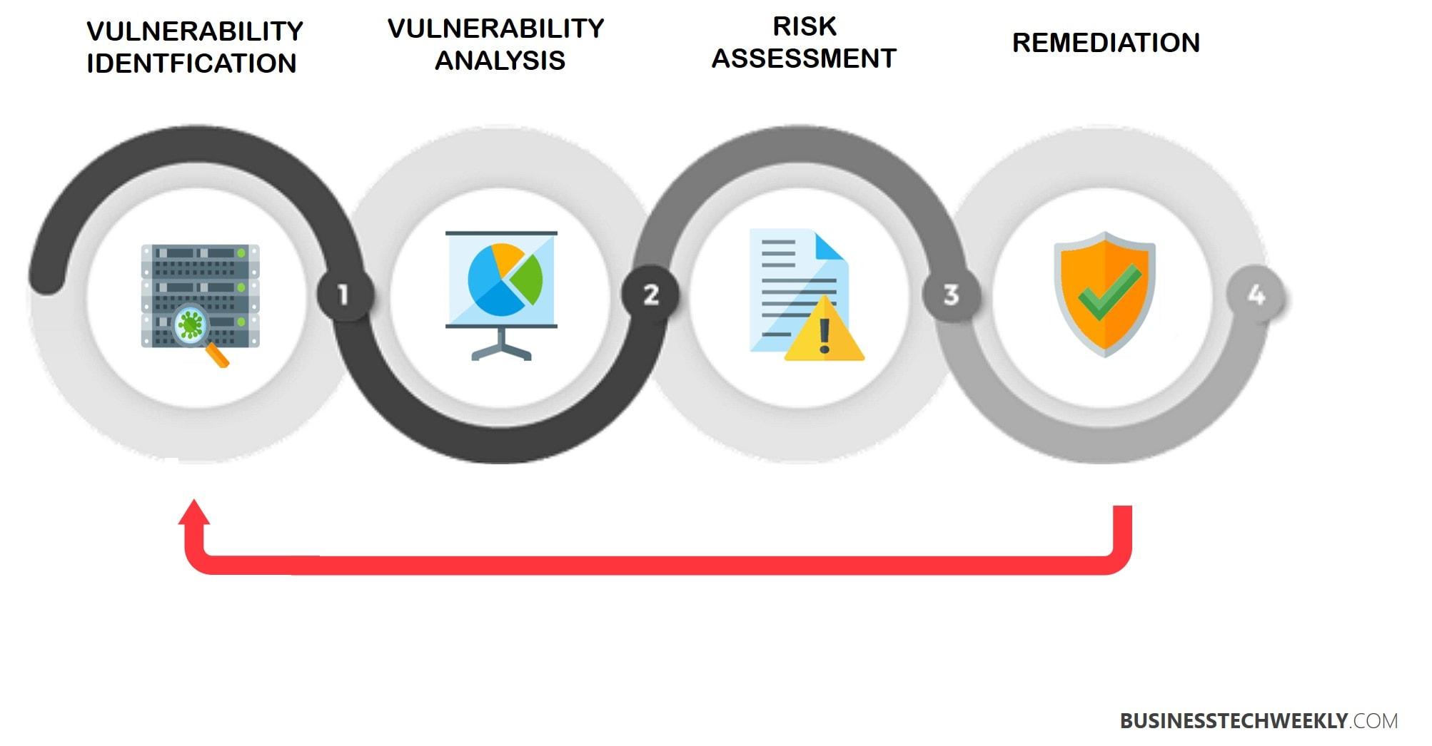 Vulnerability Assessment - Evaluating Vulnerabilities