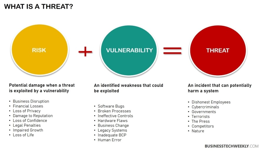 Vulnerability Assessment - Idenitfying Vulnerabilities