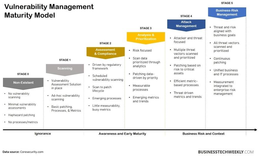 Vulnerability Assessment - Vulnerability Management Maturity Model