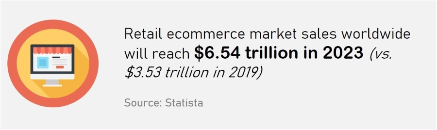 eCommerce Startup Checklist - Global eCommerce Market Sales