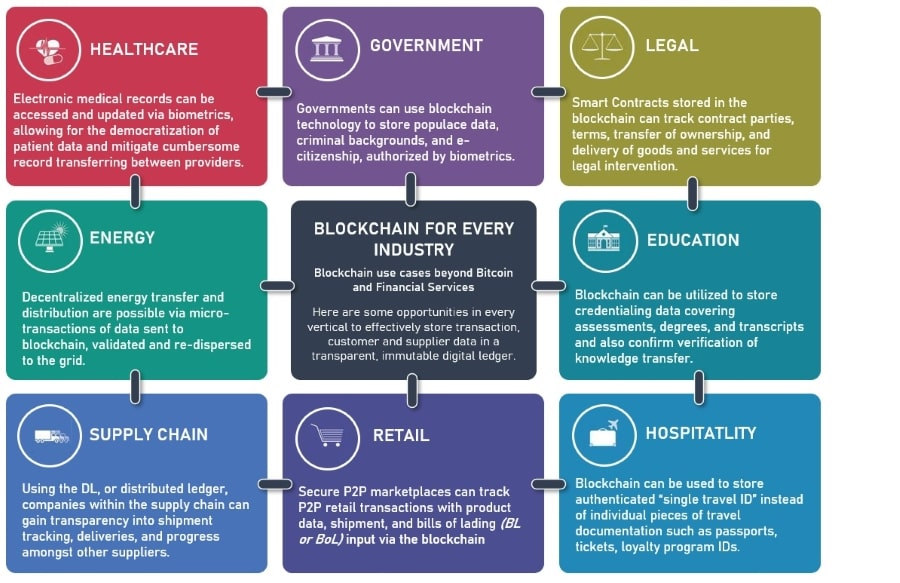 Blockchain Principles Basics - Applications and use cases