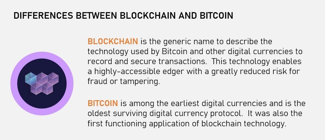 Blockchain Principles Basics - Blockchain vs Bitcoin