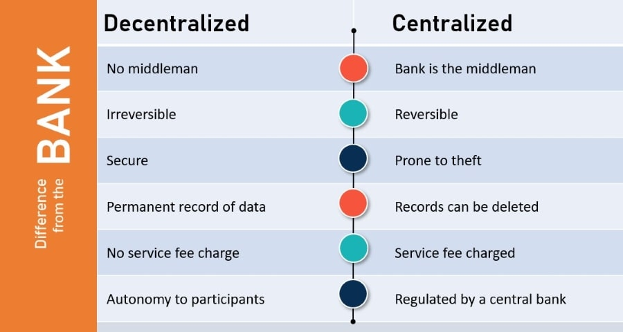 Blockchain Principles Basics - Decentralized vs Centralized